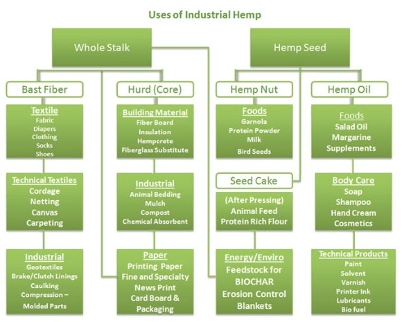 Industrial uses chart